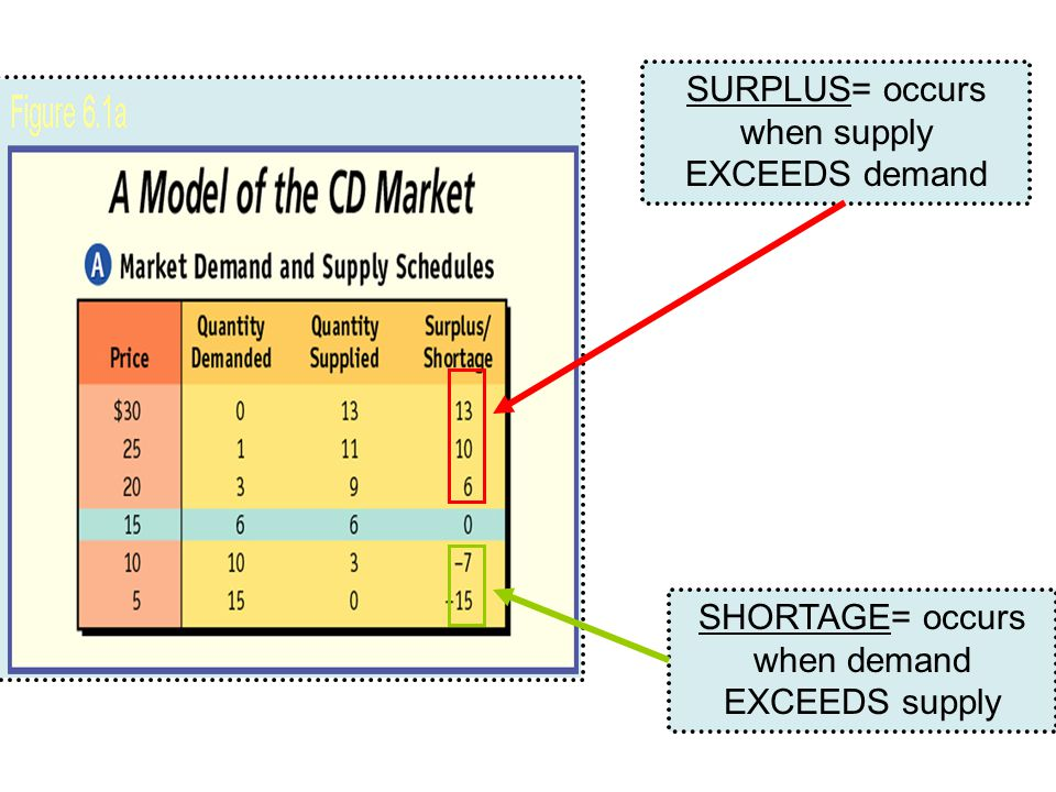 SURPLUS= occurs when supply EXCEEDS demand