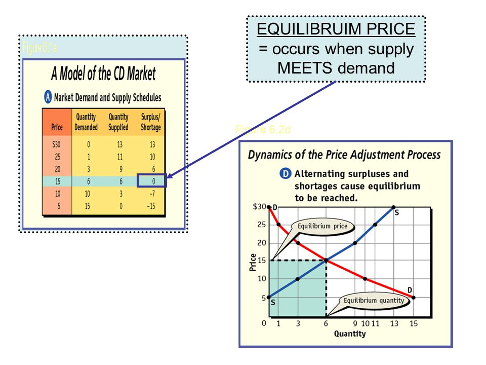 EQUILIBRUIM PRICE = occurs when supply MEETS demand