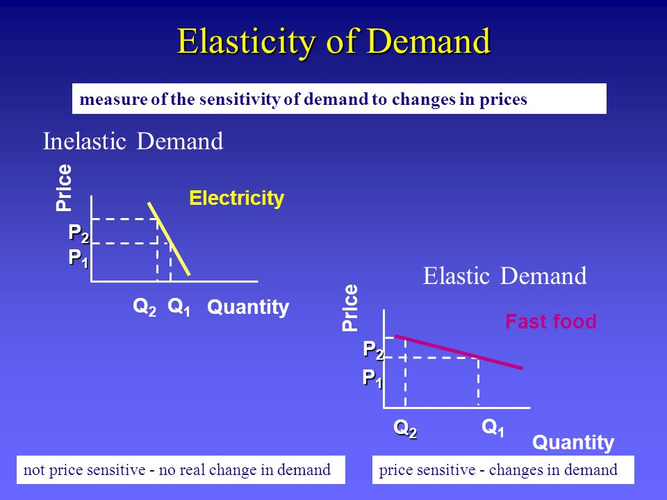 Elasticity of Demand Inelastic Demand Elastic Demand Price Electricity