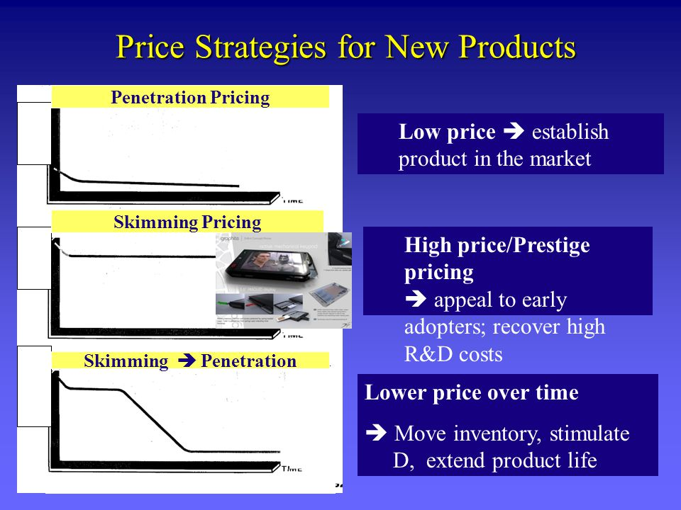 Price Strategies for New Products