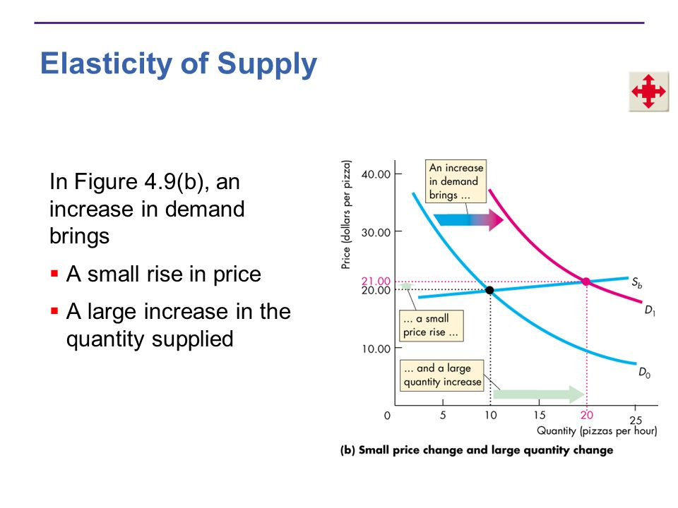 Elasticity of Supply In Figure 4.9(b), an increase in demand brings