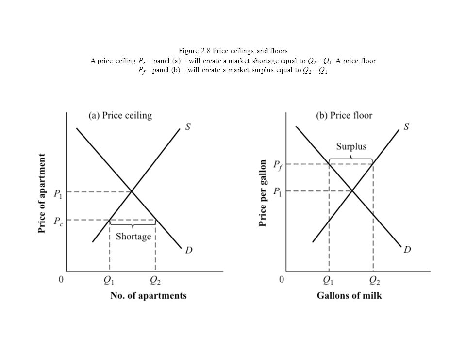 Figure 2.8 Price ceilings and floors A price ceiling Pc – panel (a) – will create a market shortage equal to Q2 – Q1.
