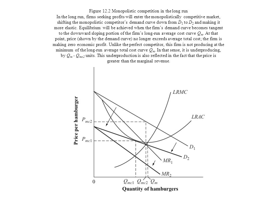 Figure 12.2 Monopolistic competition in the long run In the long run, firms seeking profits will enter the monopolistically competitive market, shifting the monopolistic competitor's demand curve down from D1 to D2 and making it more elastic.