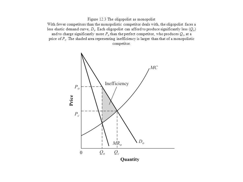 Figure 12.3 The oligopolist as monopolist With fewer competitors than the monopolistic competitor deals with, the oligopolist faces a less elastic demand curve, Do.