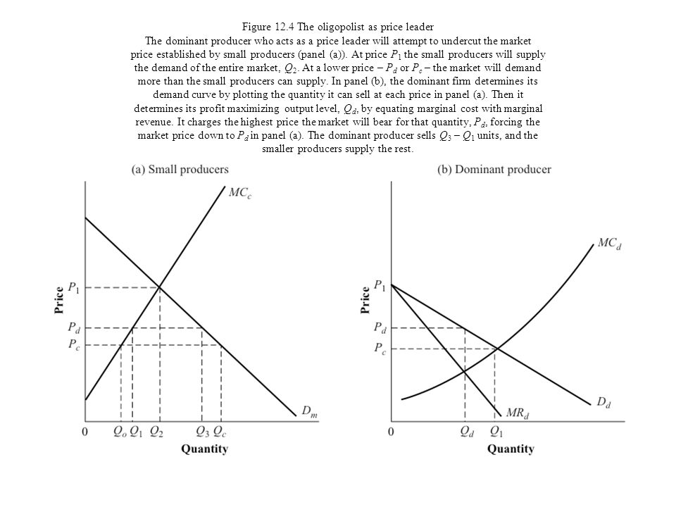 Figure 12.4 The oligopolist as price leader The dominant producer who acts as a price leader will attempt to undercut the market price established by small producers (panel (a)).