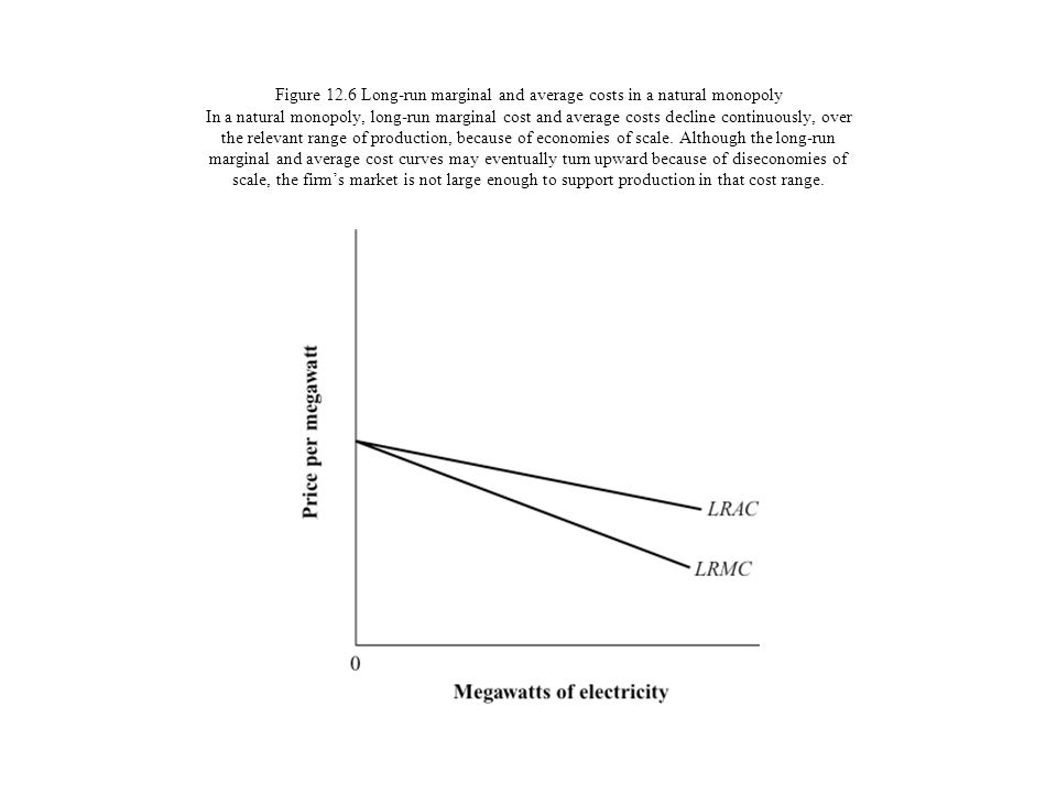 Figure 12.6 Long-run marginal and average costs in a natural monopoly In a natural monopoly, long-run marginal cost and average costs decline continuously, over the relevant range of production, because of economies of scale.