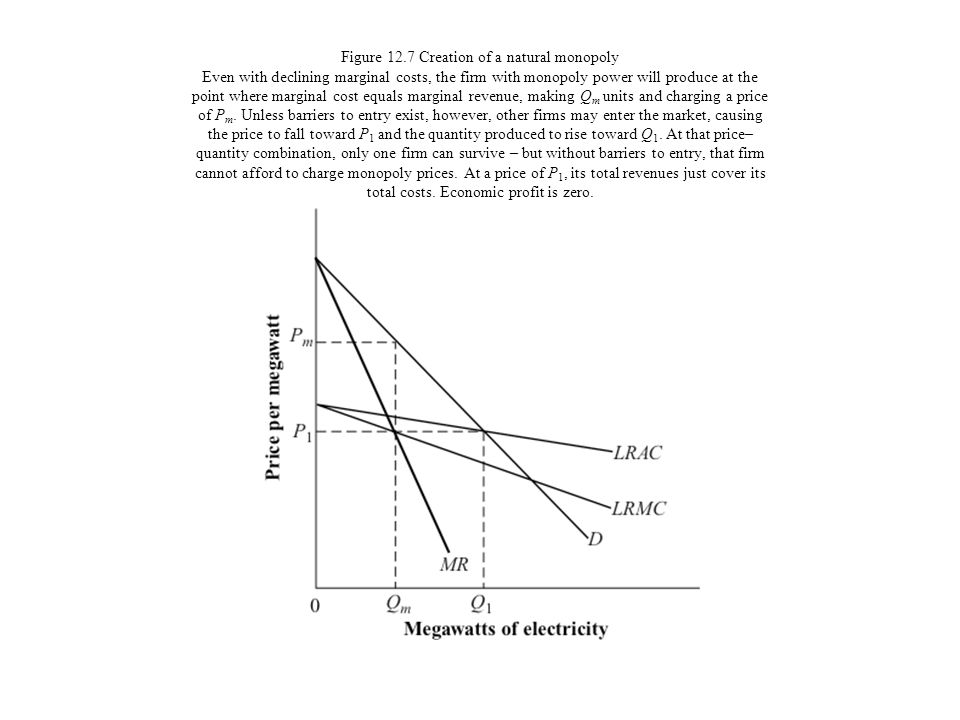 Figure 12.7 Creation of a natural monopoly Even with declining marginal costs, the firm with monopoly power will produce at the point where marginal cost equals marginal revenue, making Qm units and charging a price of Pm.