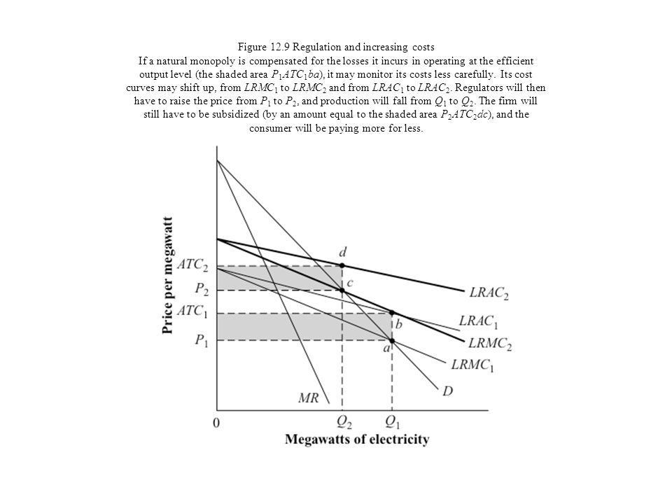 Figure 12.9 Regulation and increasing costs If a natural monopoly is compensated for the losses it incurs in operating at the efficient output level (the shaded area P1ATC1ba), it may monitor its costs less carefully.