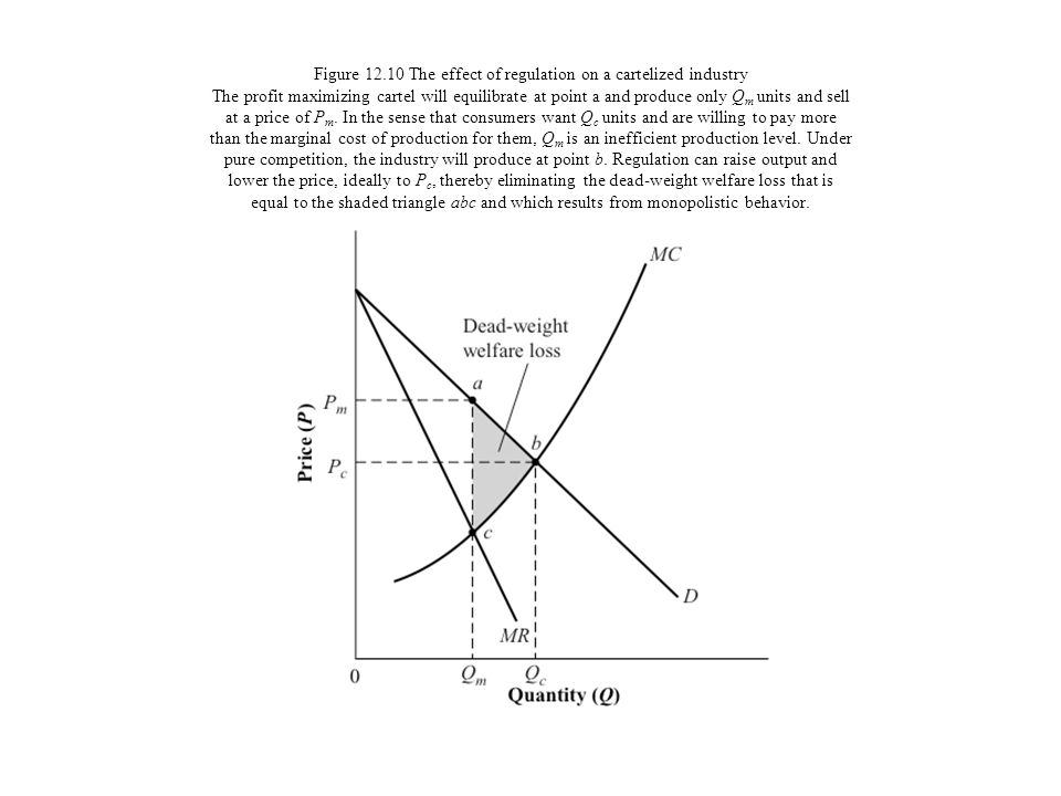 Figure 12.10 The effect of regulation on a cartelized industry The profit maximizing cartel will equilibrate at point a and produce only Qm units and sell at a price of Pm.