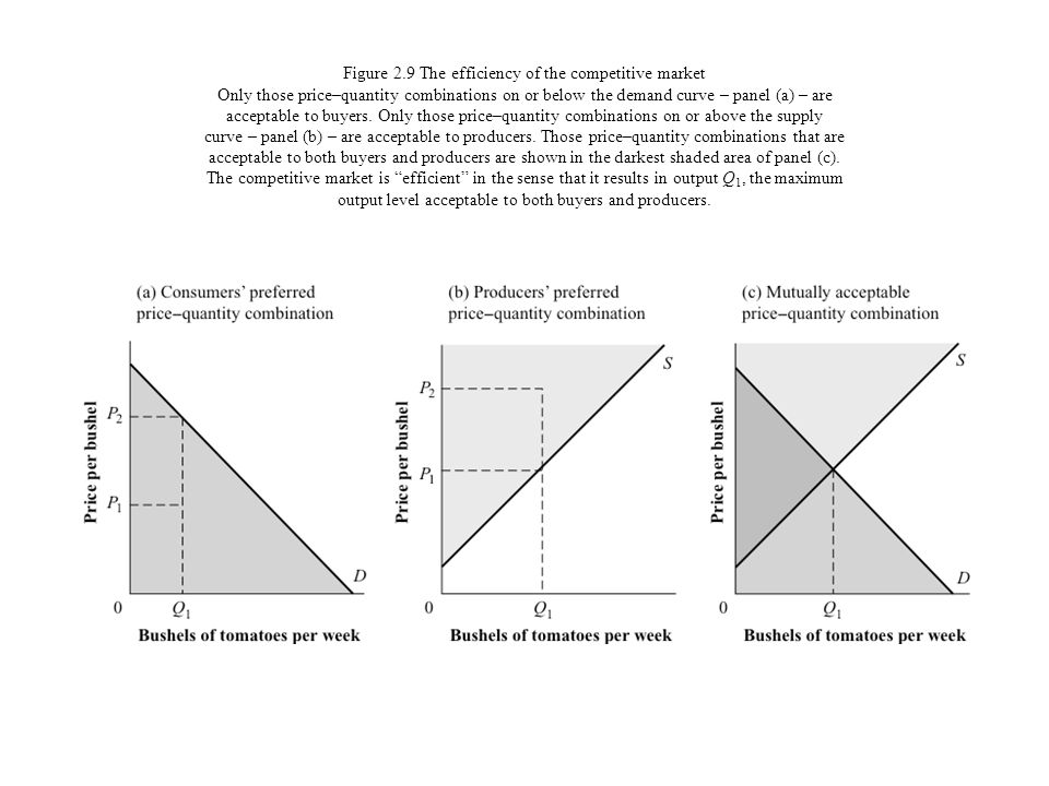 Figure 2.9 The efficiency of the competitive market Only those price–quantity combinations on or below the demand curve – panel (a) – are acceptable to buyers.