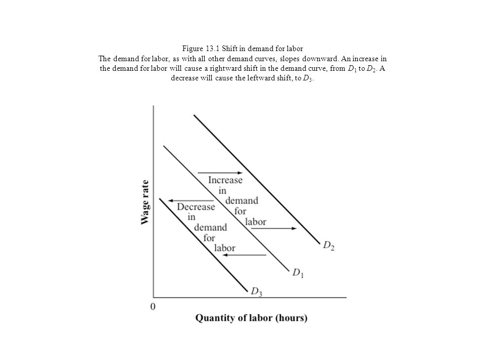Figure 13.1 Shift in demand for labor The demand for labor, as with all other demand curves, slopes downward.