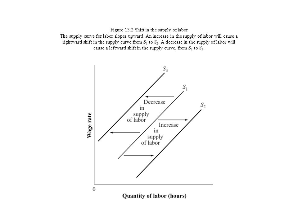 Figure 13.2 Shift in the supply of labor The supply curve for labor slopes upward.