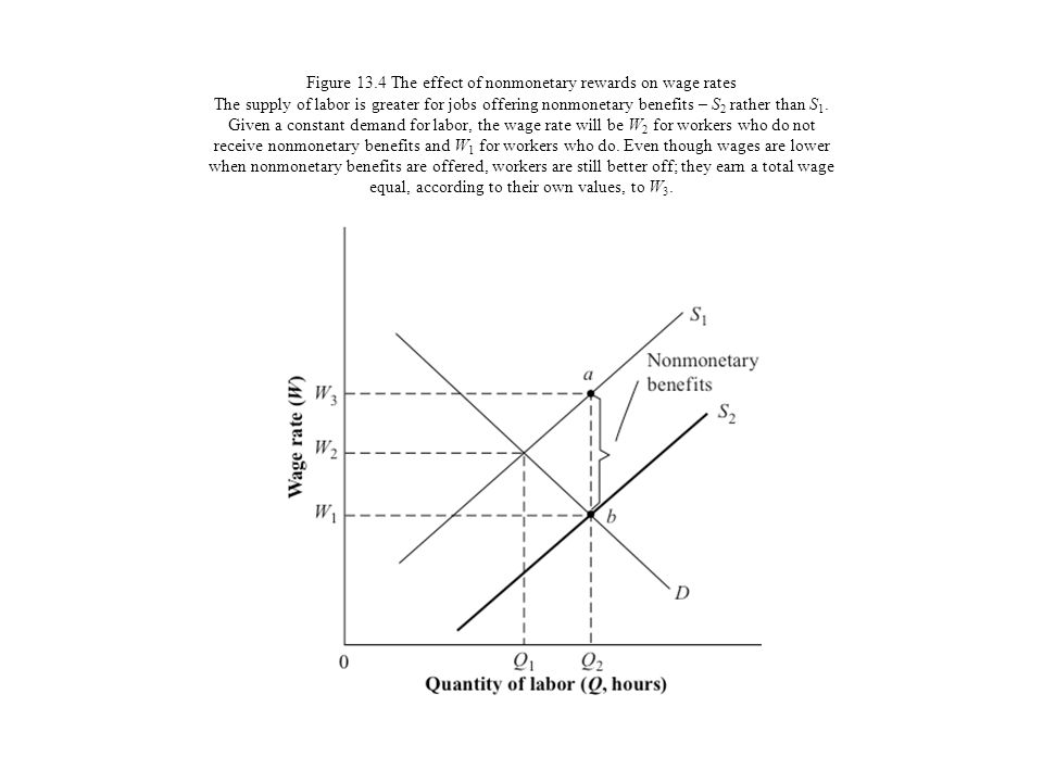 Figure 13.4 The effect of nonmonetary rewards on wage rates The supply of labor is greater for jobs offering nonmonetary benefits – S2 rather than S1.