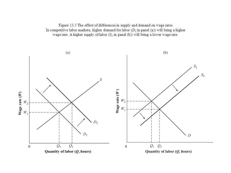 Figure 13.5 The effect of differences in supply and demand on wage rates In competitive labor markets, higher demand for labor (D2 in panel (a)) will bring a higher wage rate.