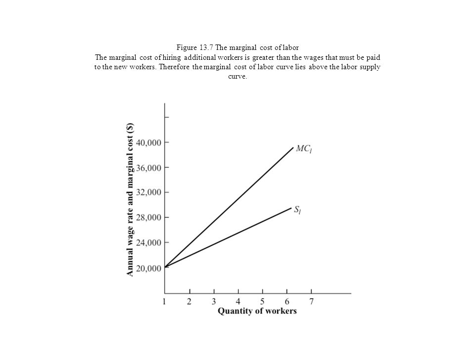 Figure 13.7 The marginal cost of labor The marginal cost of hiring additional workers is greater than the wages that must be paid to the new workers.