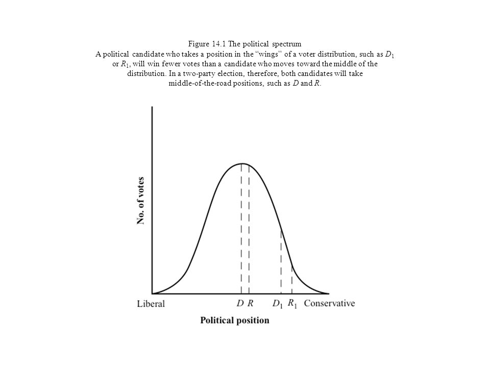 Figure 14.1 The political spectrum A political candidate who takes a position in the wings of a voter distribution, such as D1 or R1, will win fewer votes than a candidate who moves toward the middle of the distribution.