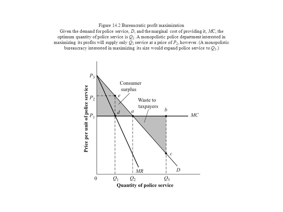 Figure 14.2 Bureaucratic profit maximization Given the demand for police service, D, and the marginal cost of providing it, MC, the optimum quantity of police service is Q2.