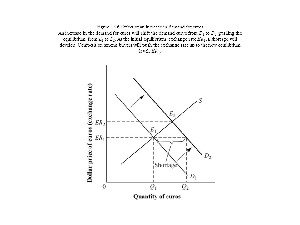 Figure 15.6 Effect of an increase in demand for euros An increase in the demand for euros will shift the demand curve from D1 to D2, pushing the equilibrium from E1 to E2.