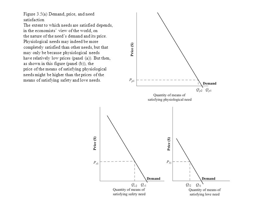Figure 3.5(a) Demand, price, and need satisfaction The extent to which needs are satisfied depends, in the economists' view of the world, on the nature of the need's demand and its price.