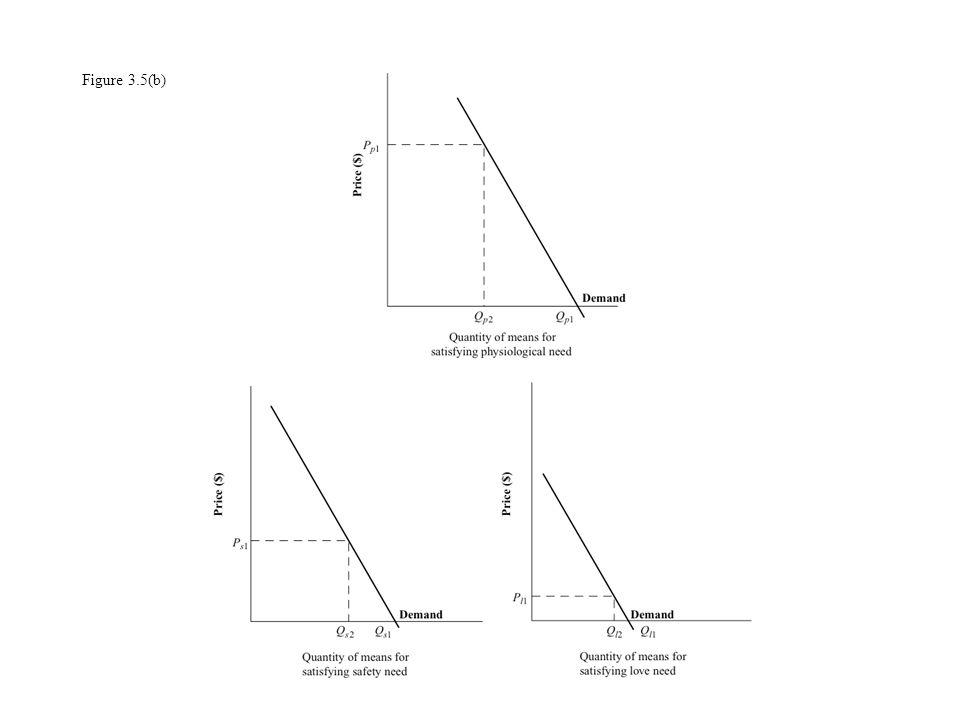 Figure 3.5(b)