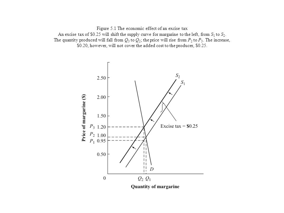 Figure 5. 1 The economic effect of an excise tax An excise tax of $0