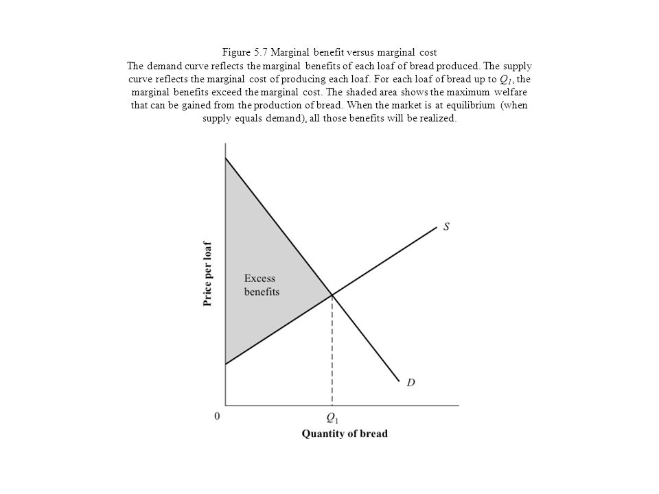 Figure 5.7 Marginal benefit versus marginal cost The demand curve reflects the marginal benefits of each loaf of bread produced.