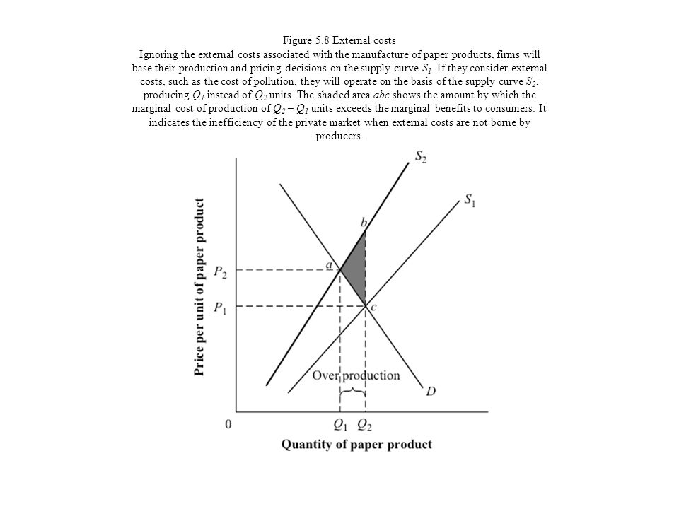Figure 5.8 External costs Ignoring the external costs associated with the manufacture of paper products, firms will base their production and pricing decisions on the supply curve S1.