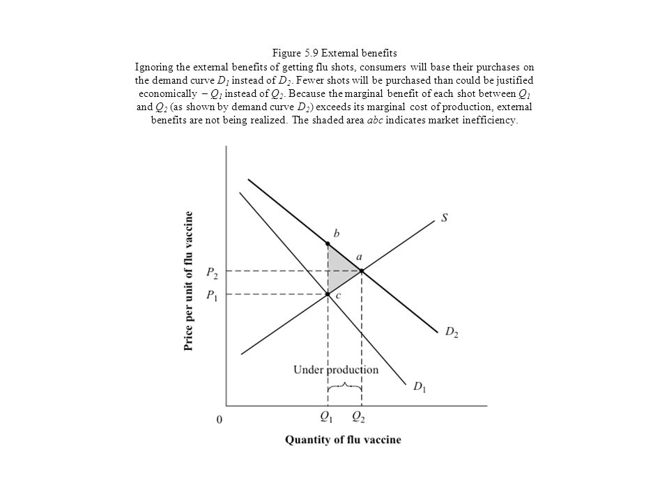Figure 5.9 External benefits Ignoring the external benefits of getting flu shots, consumers will base their purchases on the demand curve D1 instead of D2.