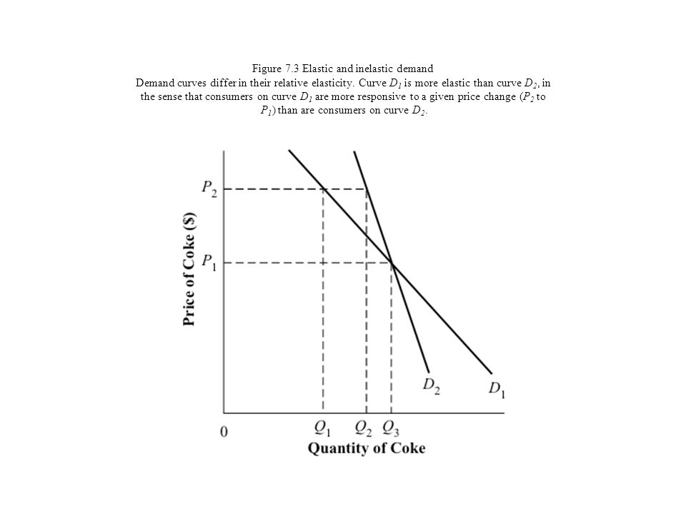 Figure 7.3 Elastic and inelastic demand Demand curves differ in their relative elasticity.