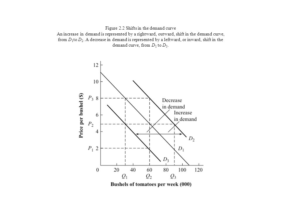 Figure 2.2 Shifts in the demand curve An increase in demand is represented by a rightward, outward, shift in the demand curve, from D1to D2.