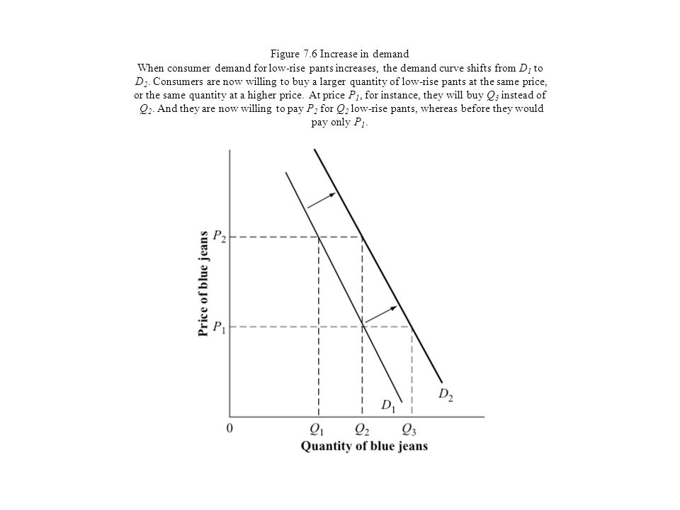 Figure 7.6 Increase in demand When consumer demand for low-rise pants increases, the demand curve shifts from D1 to D2.