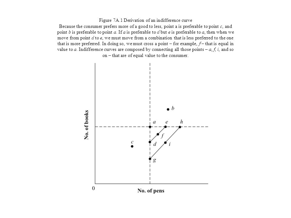Figure 7A.1 Derivation of an indifference curve Because the consumer prefers more of a good to less, point a is preferable to point c, and point b is preferable to point a.