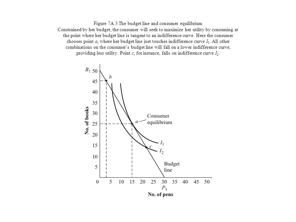 Figure 7A.3 The budget line and consumer equilibrium Constrained by her budget, the consumer will seek to maximize her utility by consuming at the point where her budget line is tangent to an indifference curve.