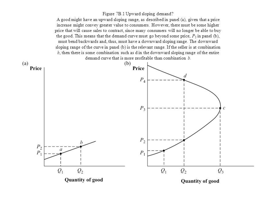 Figure 7B. 1 Upward sloping demand