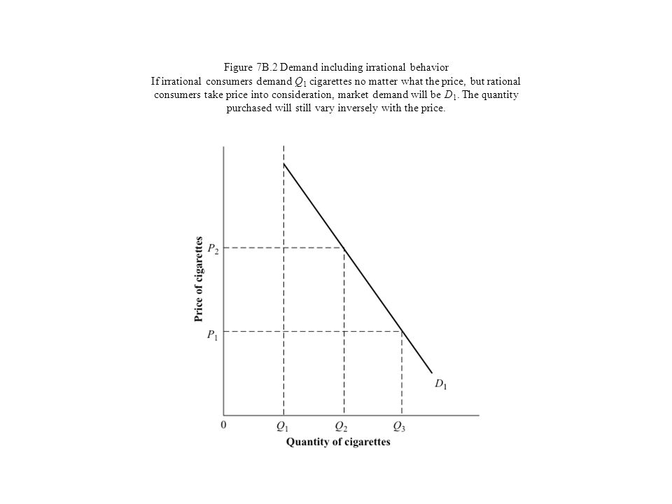 Figure 7B.2 Demand including irrational behavior If irrational consumers demand Q1 cigarettes no matter what the price, but rational consumers take price into consideration, market demand will be D1.