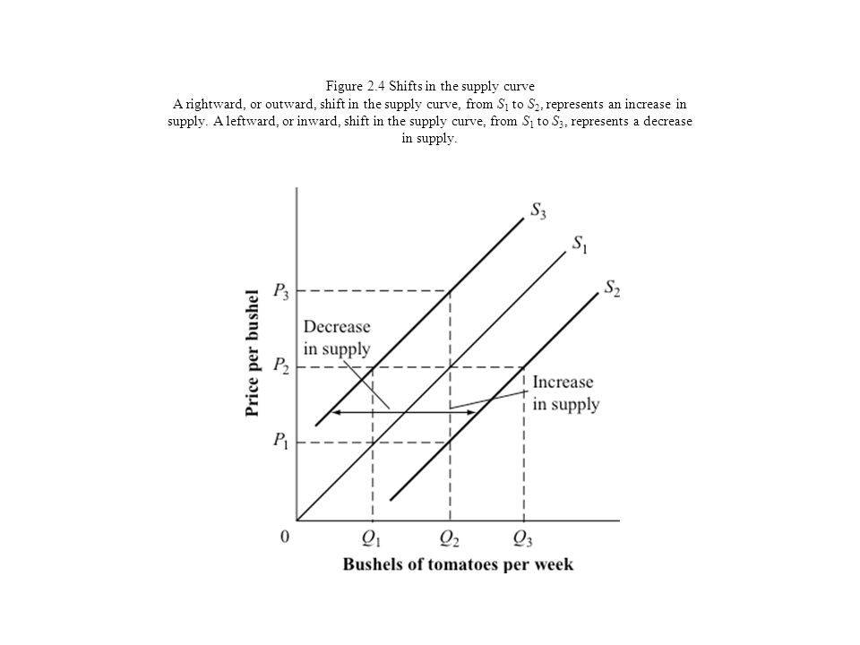 Figure 2.4 Shifts in the supply curve A rightward, or outward, shift in the supply curve, from S1 to S2, represents an increase in supply.