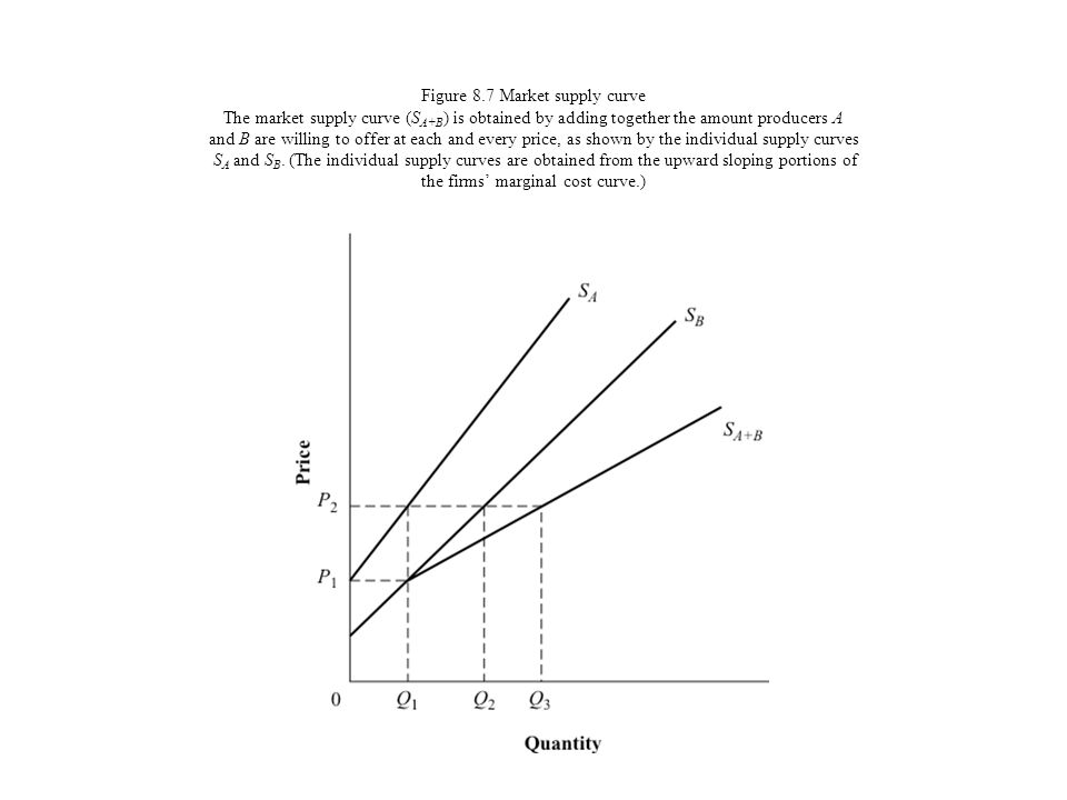 Figure 8.7 Market supply curve The market supply curve (SA+B) is obtained by adding together the amount producers A and B are willing to offer at each and every price, as shown by the individual supply curves SA and SB.