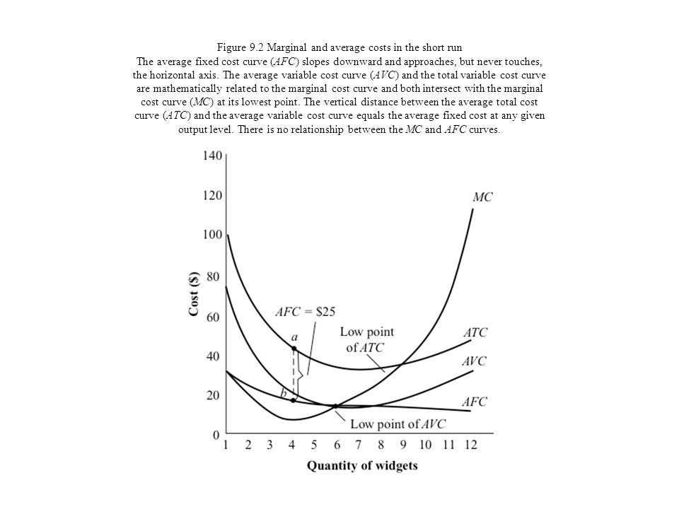 Figure 9.2 Marginal and average costs in the short run The average fixed cost curve (AFC) slopes downward and approaches, but never touches, the horizontal axis.