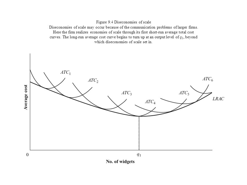 Figure 9.4 Diseconomies of scale Diseconomies of scale may occur because of the communication problems of larger firms.