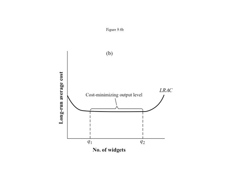 Figure 9.6b