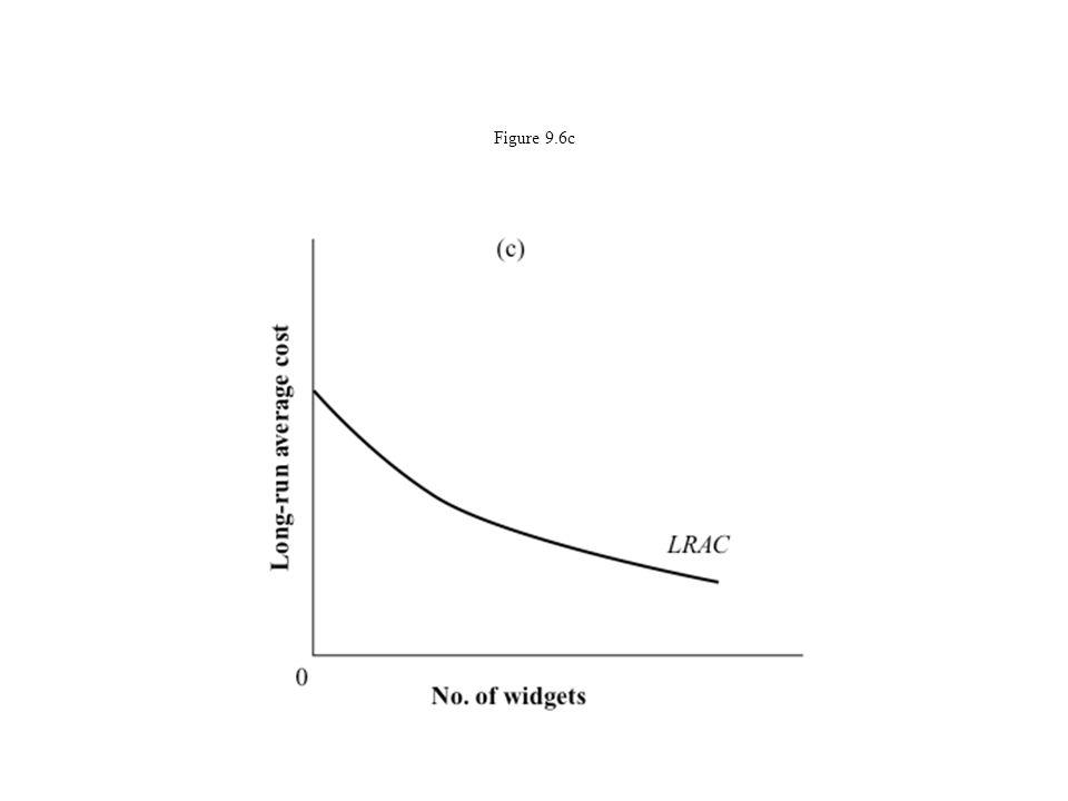 Figure 9.6c