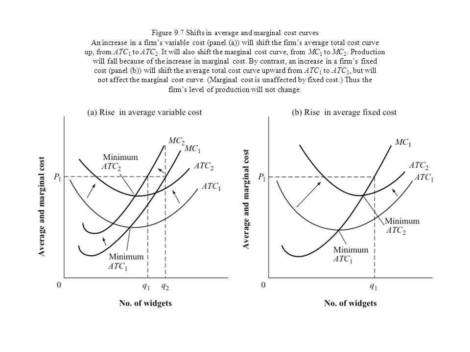 Figure 9.7 Shifts in average and marginal cost curves An increase in a firm's variable cost (panel (a)) will shift the firm's average total cost curve up, from ATC1 to ATC2.