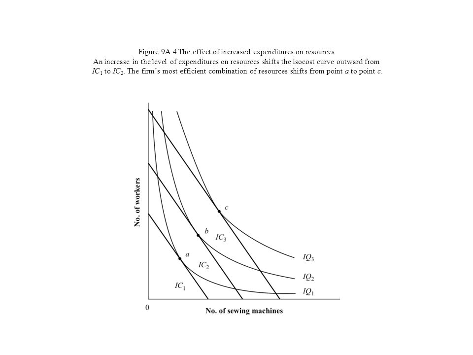Figure 9A.4 The effect of increased expenditures on resources An increase in the level of expenditures on resources shifts the isocost curve outward from IC1 to IC2.