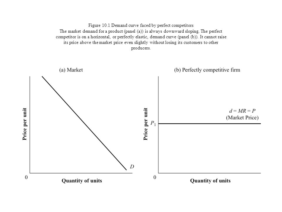 Figure 10.1 Demand curve faced by perfect competitors The market demand for a product (panel (a)) is always downward sloping.