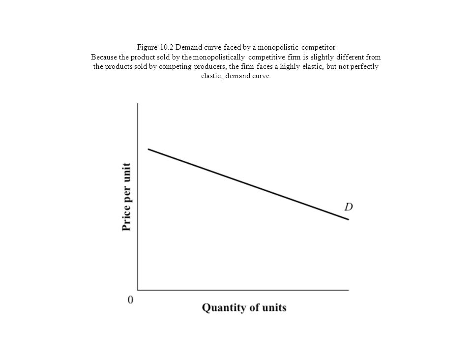 Figure 10.2 Demand curve faced by a monopolistic competitor Because the product sold by the monopolistically competitive firm is slightly different from the products sold by competing producers, the firm faces a highly elastic, but not perfectly elastic, demand curve.