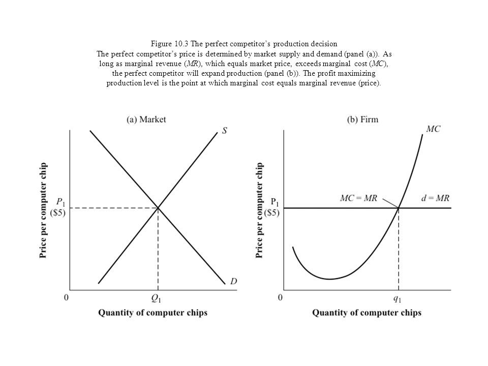 Figure 10.3 The perfect competitor's production decision The perfect competitor's price is determined by market supply and demand (panel (a)).