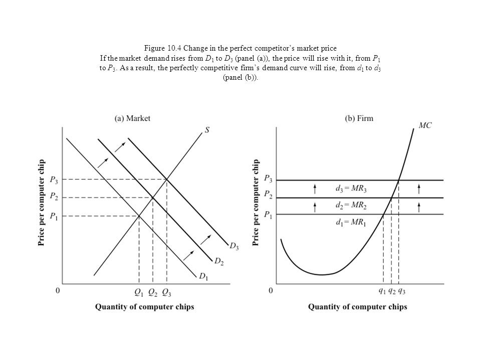 Figure 10.4 Change in the perfect competitor's market price If the market demand rises from D1 to D3 (panel (a)), the price will rise with it, from P1 to P3.