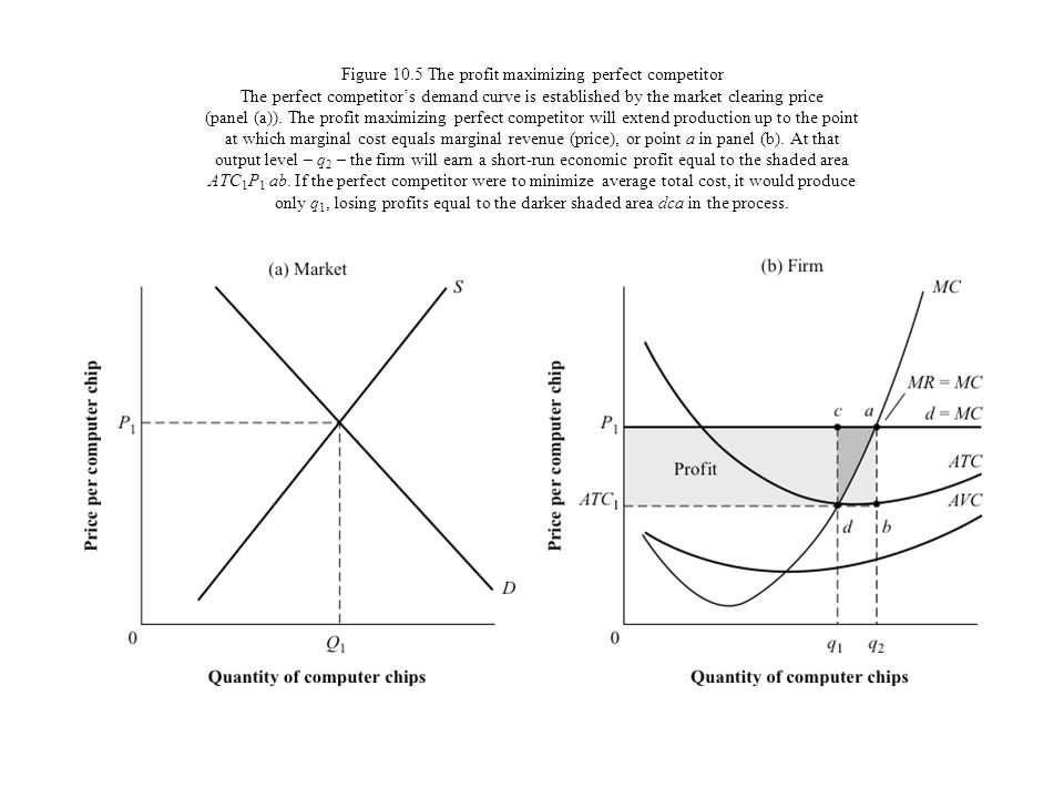 Figure 10.5 The profit maximizing perfect competitor The perfect competitor's demand curve is established by the market clearing price (panel (a)).
