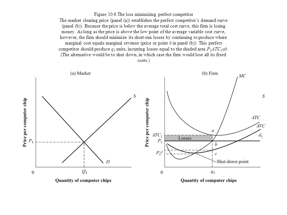 Figure 10.6 The loss minimizing perfect competitor The market clearing price (panel (a)) establishes the perfect competitor's demand curve (panel (b)).