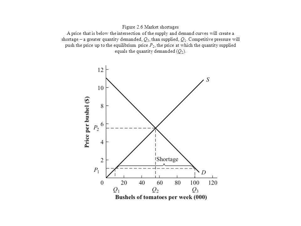 Figure 2.6 Market shortages A price that is below the intersection of the supply and demand curves will create a shortage – a greater quantity demanded, Q3, than supplied, Q1.